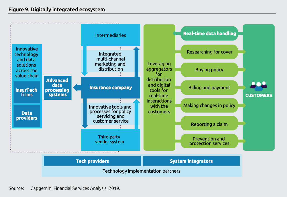 Digitally integrated ecosystem, World Insurtech Report 2019, Capgemini and Efma, October 2019