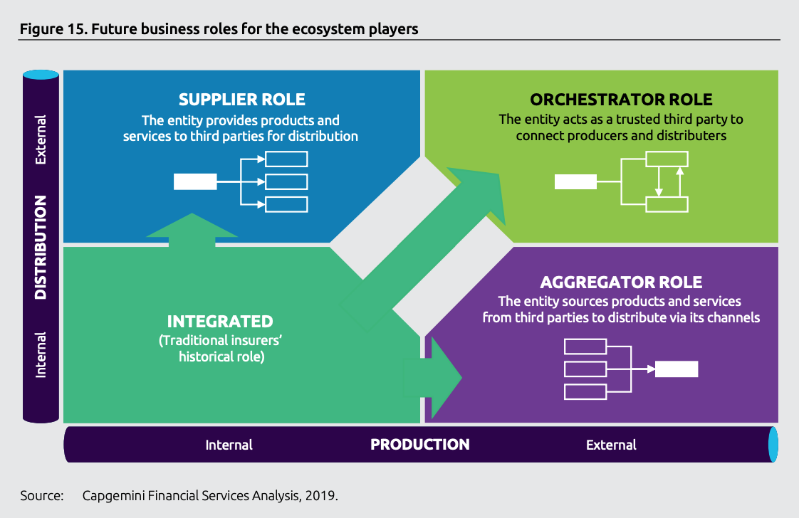 Future business roles for the ecosystem players, World Insurtech Report 2019, Capgemini and Efma, October 2019