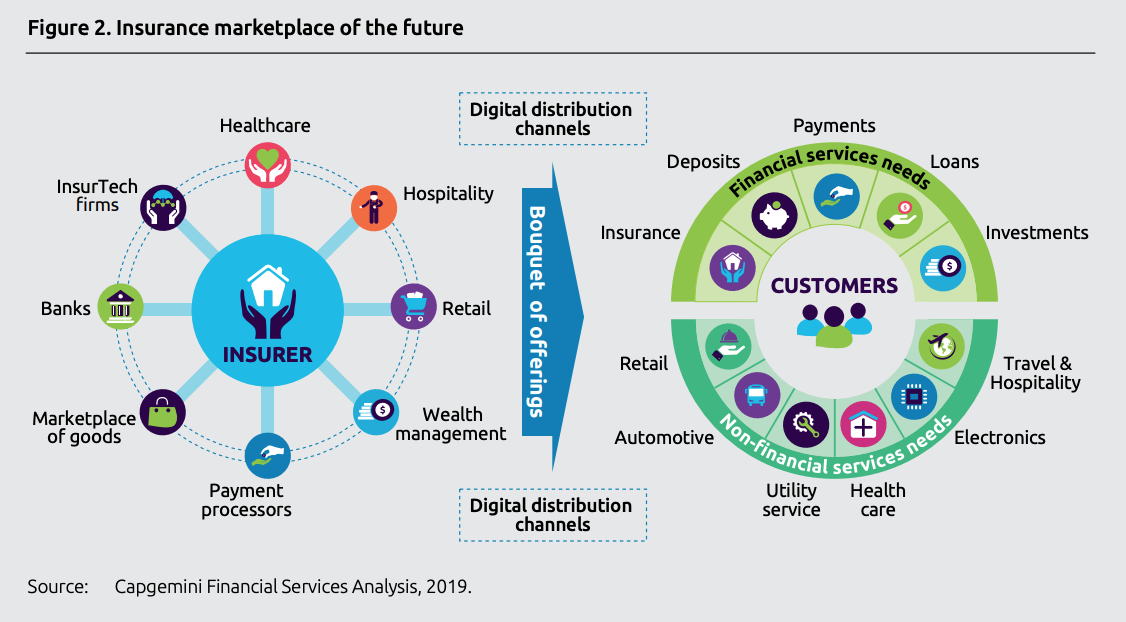Insurance marketplace of the future, World Insurtech Report 2019, Capgemini and Efma, October 2019