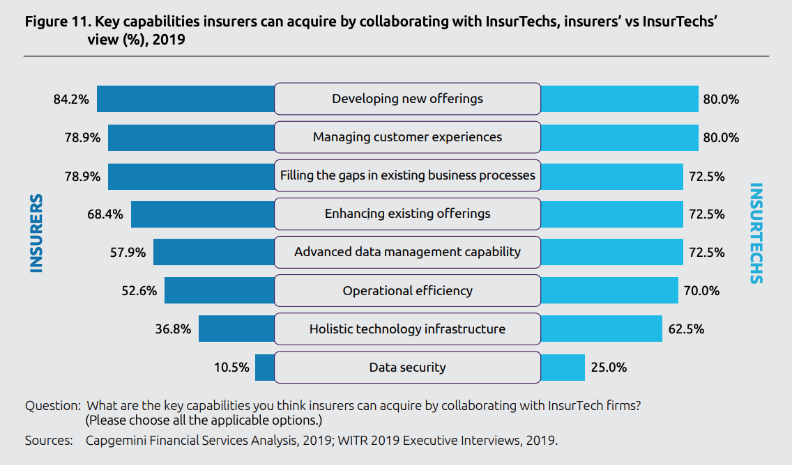 Key capabilities insurers can acquire by collaborating with InsurTechs, insurers' vs InsurTechs' view (%), World Insurtech Report 2019, Capgemini and Efma, October 2019