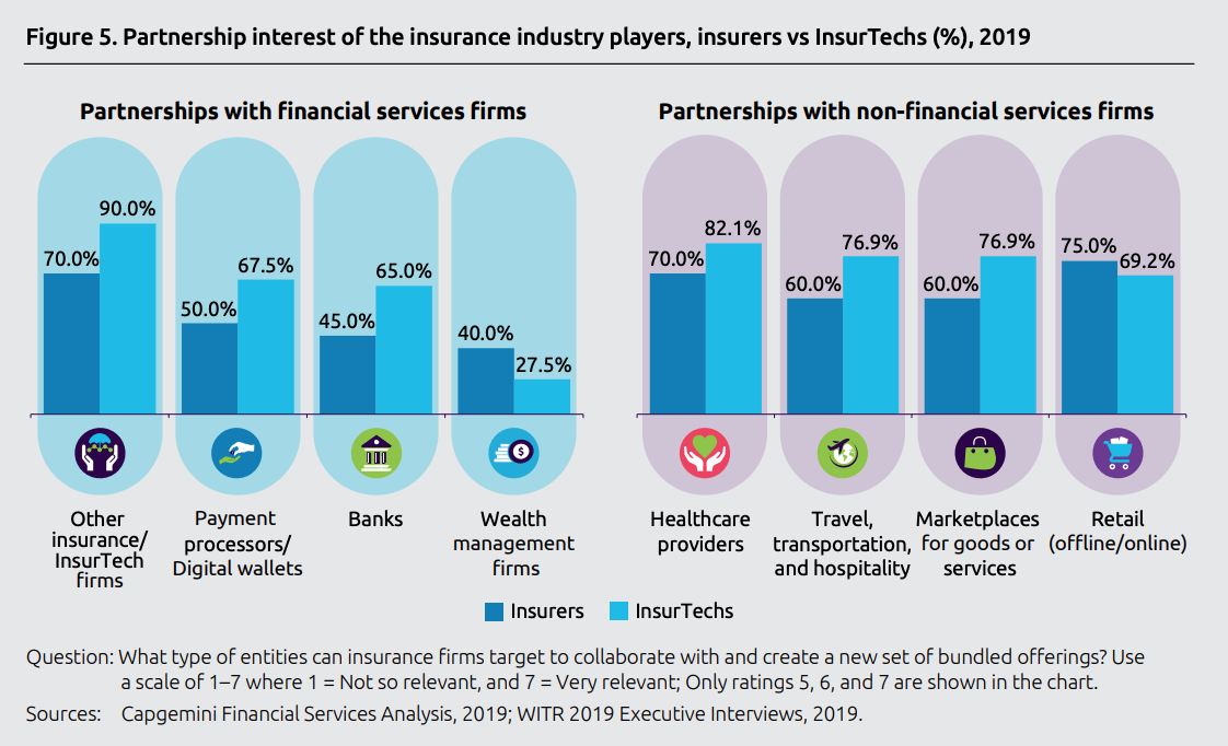 Partnership interest of the insurance industry players, insurers vs InsurTechs (%), World Insurtech Report 2019, Capgemini and Efma, October 2019