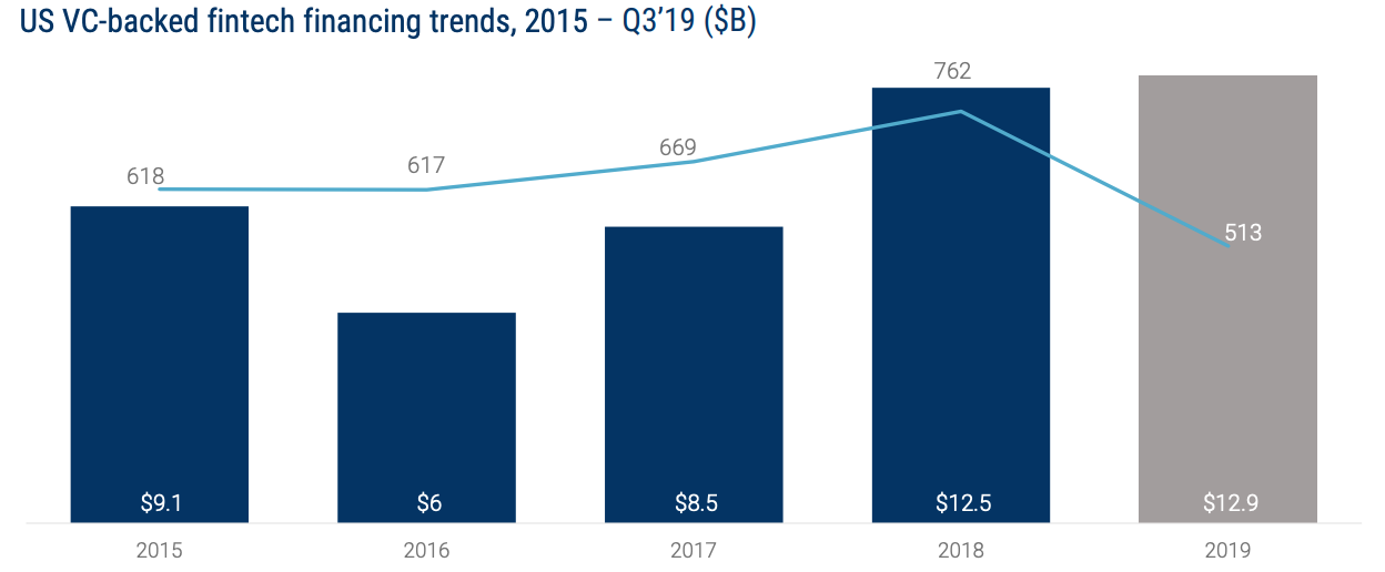 US VC-backed fintech financing trends, 2015 – Q3'19 ($B), Global Fintech Report Q3'19, CB Insights
