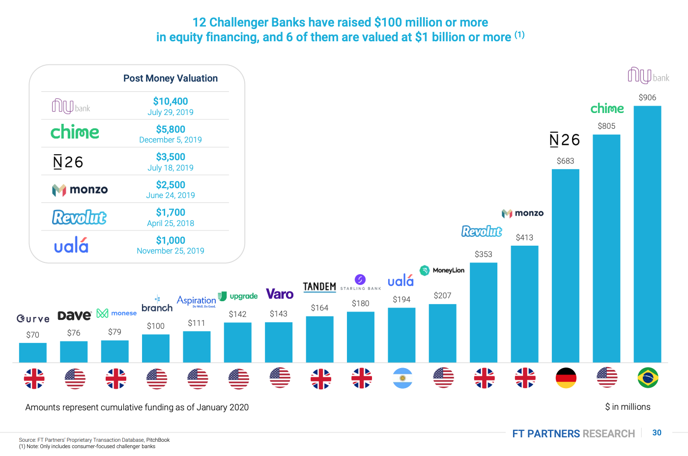 12 Challenger Banks have raised US$100 million or more in equity financing, and 6 of them are valued at US$1 billion or more, The Rise of Challenger Banks- Are the Apps Taking Over?, FT Partners, January 2020