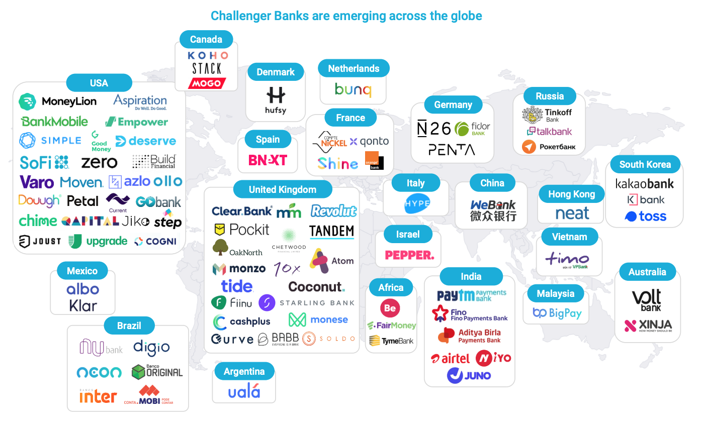 Challenger Banks are emerging across the globe, The Rise of Challenger Banks- Are the Apps Taking Over?, FT Partners, January 2020