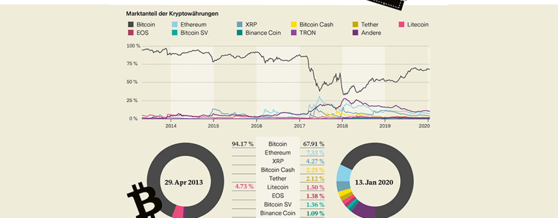 bitcoin was ist das