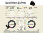 Fünf-in-Eins: Das neue Vontobel Crypto Portfolio