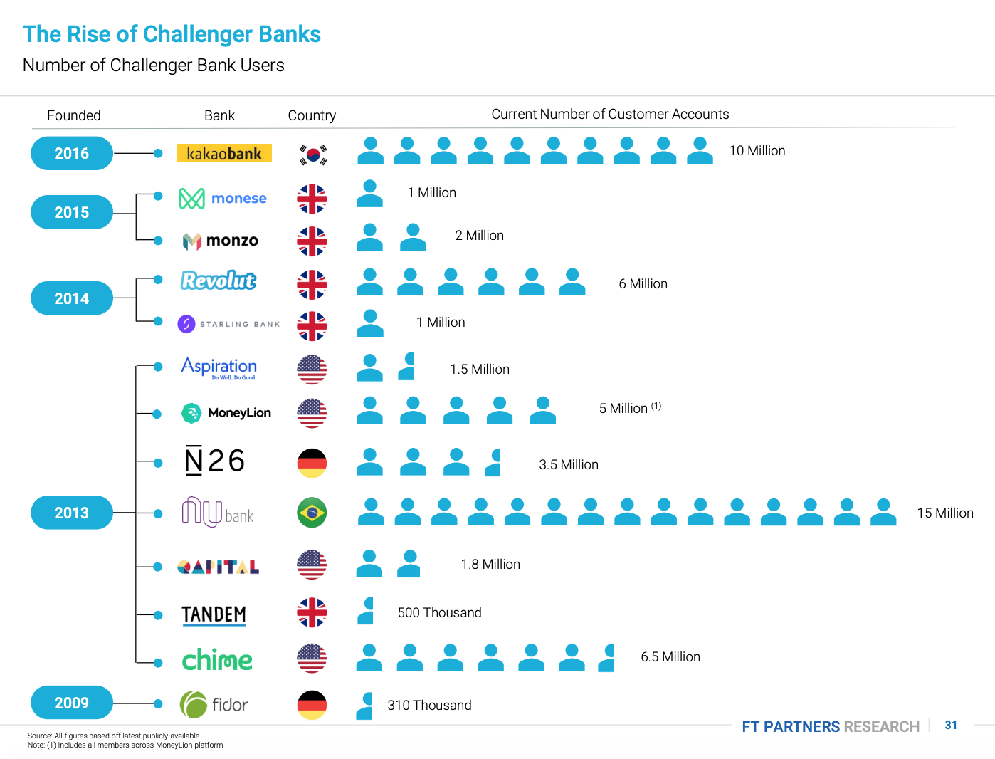 Number of Challenger Bank Users, The Rise of Challenger Banks- Are the Apps Taking Over?, FT Partners, January 2020