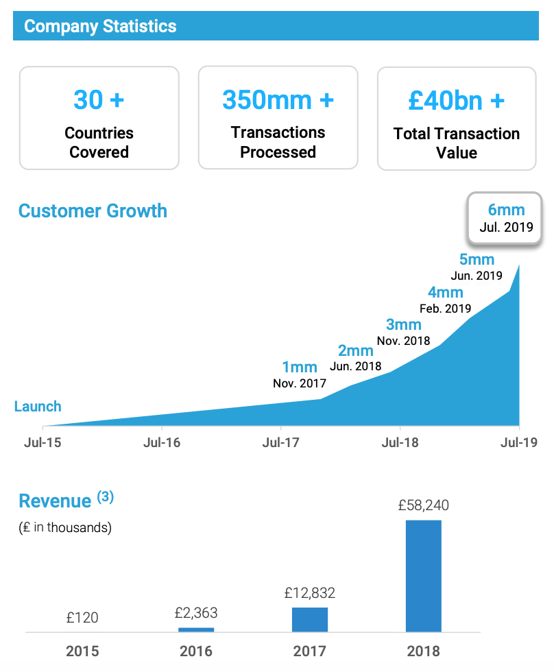 Revolut statistics, The Rise of Challenger Banks- Are the Apps Taking Over?, FT Partners, January 2020
