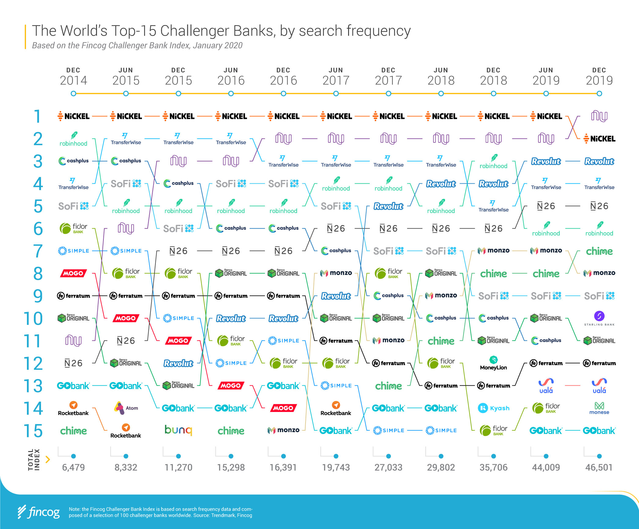 The World's Top 15 Challenger Banks by search frequency, Fincog, January 2020