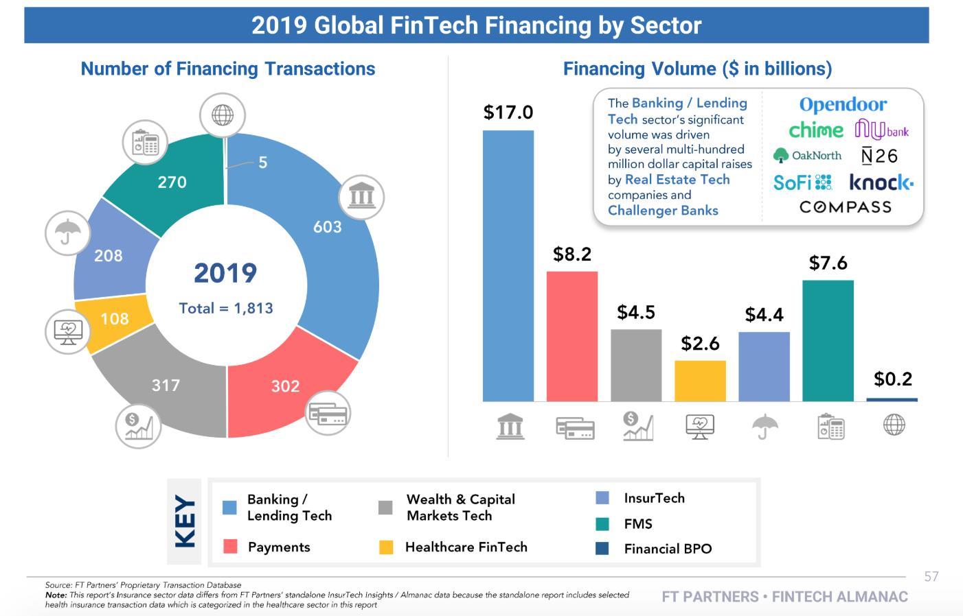 2019 Global Fintech Financing by Sector, 2019 Fintech Almanac, Financial Technology Partners, February 2020