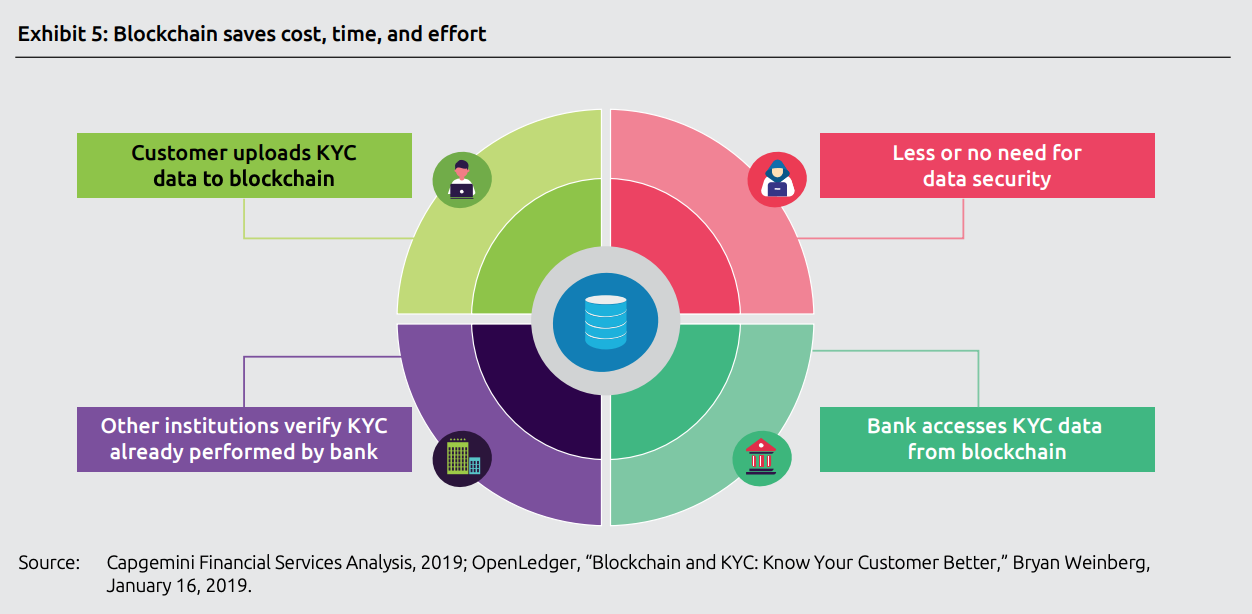 Blockchain saves cost, time and effort, Top trends in retail banking - 2020, Capgemini, November 2019