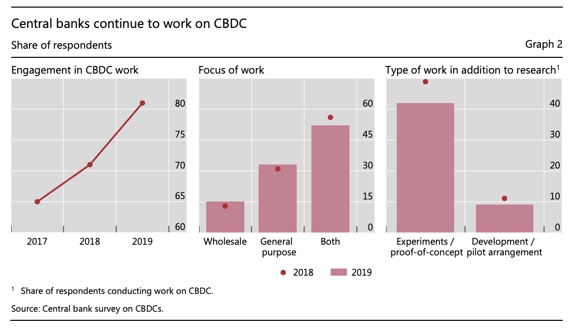 Central banks continue to work on CBDC, BIS Papers No 107 Impending arrival – a sequel to the survey on central bank digital currency, January 2020