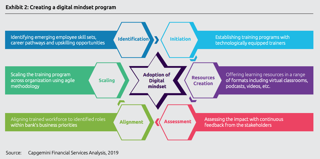 Creating a digital mindset program, Top trends in retail banking - 2020, Capgemini, November 2019