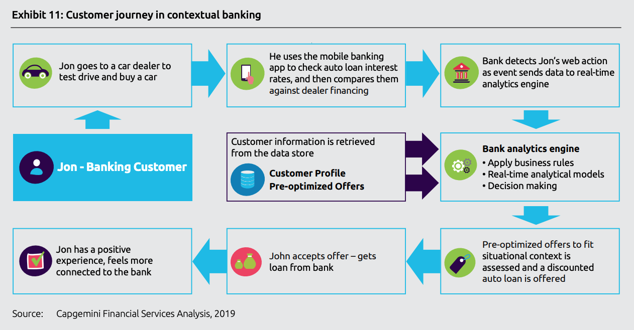 Customer journey in contextual banking, Top trends in retail banking - 2020, Capgemini, November 2019