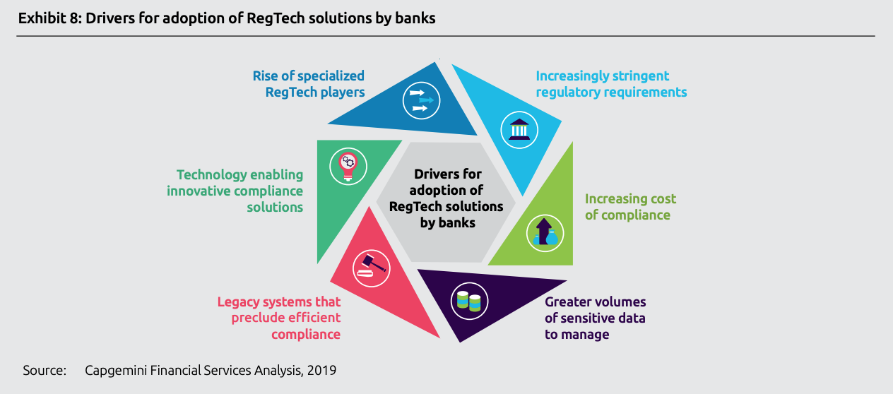 Drivers for adoption of regtech solutions by banks, Top trends in retail banking - 2020, Capgemini, November 2019