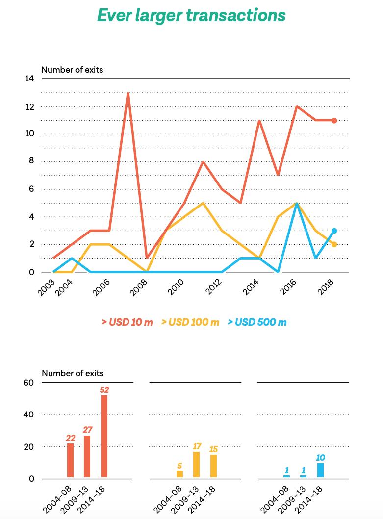 Even larger transactions, Swiss Startup Radar 2019:2020- Focus on Exits, Startupticker