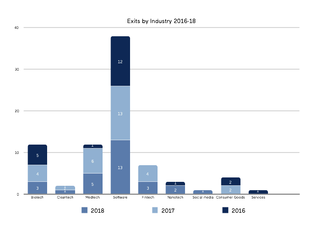 Exits by industry, Boudkov.com