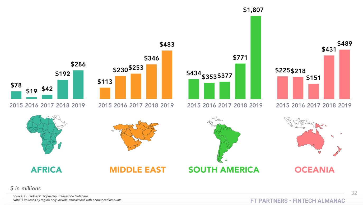 Fintech Financing Activity by Region - Dollar Volume, 2019 Fintech Almanac, Financial Technology Partners, February 2020