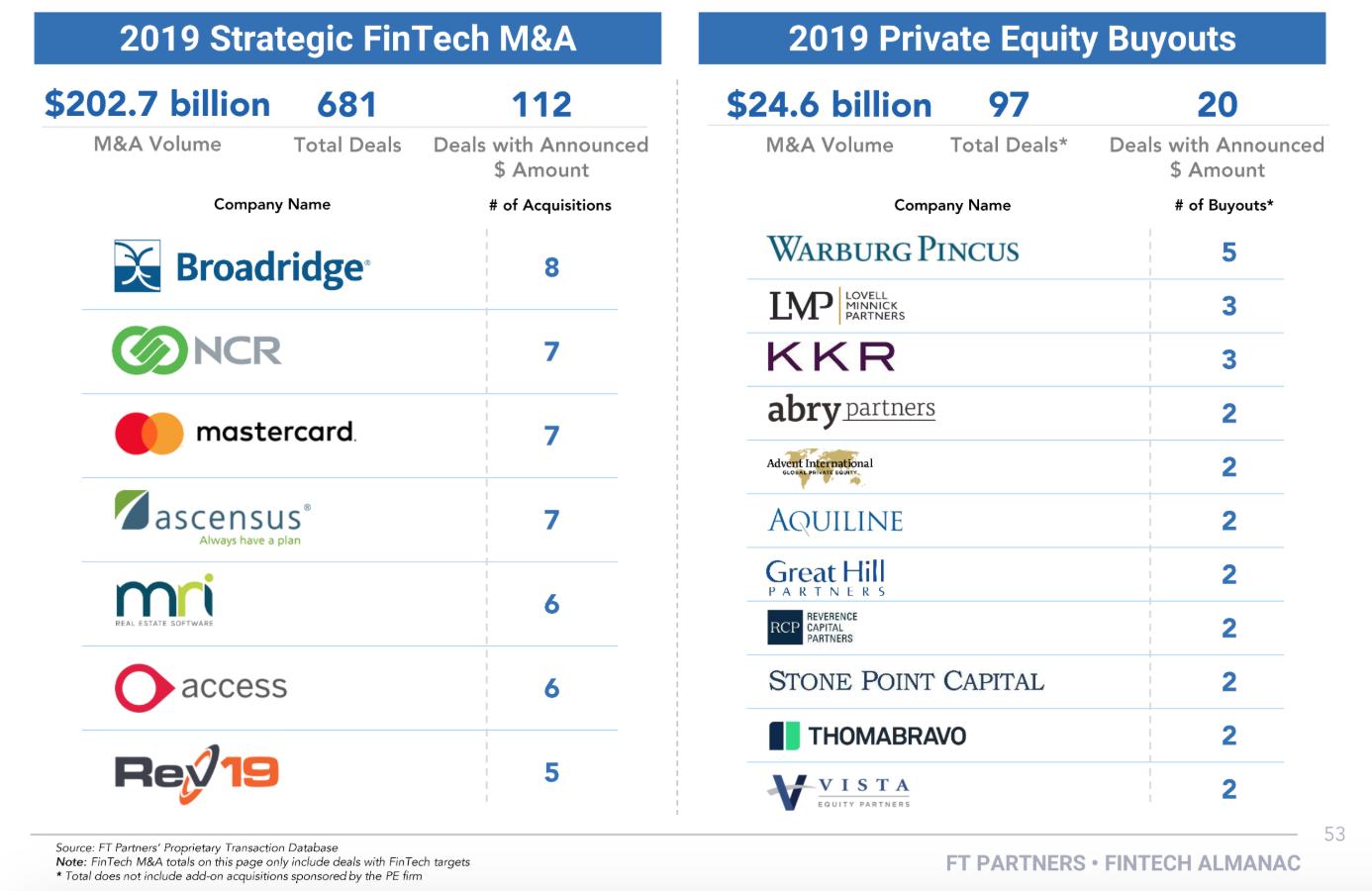 Fintech M&A Statistics- Most Active Acquirers 2019, 2019 Fintech Almanac, Financial Technology Partners, February 2020