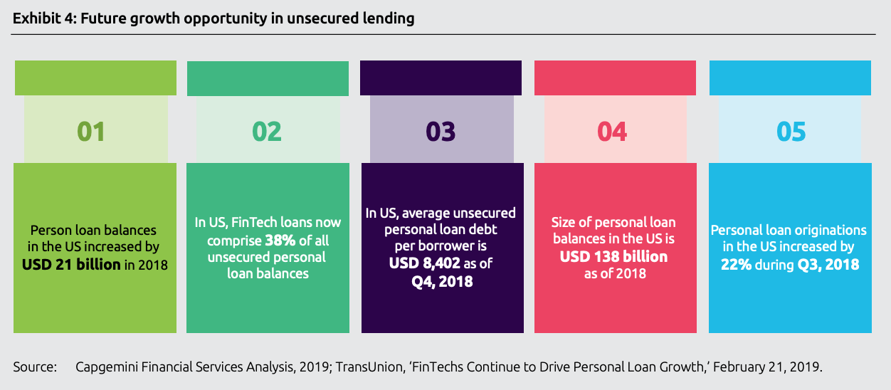 Future growth opportunity in unsecured lending, Top trends in retail banking - 2020, Capgemini, November 2019