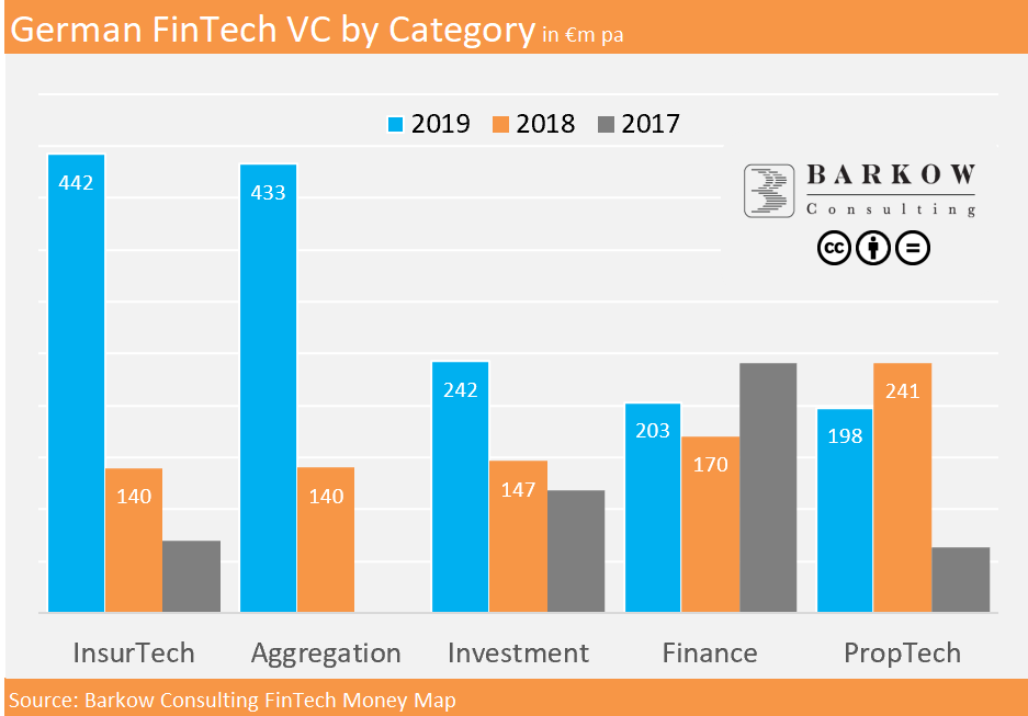 German Fintech VC by Category, Barkow Consulting, February 2020