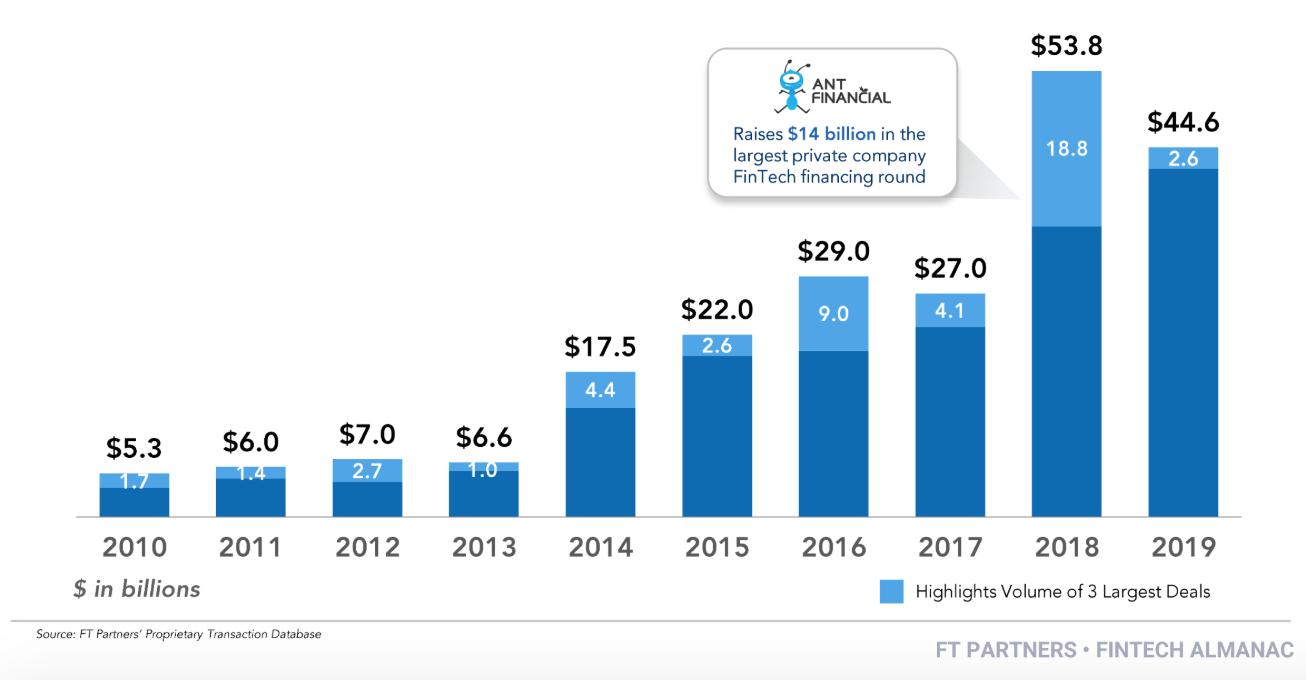 Global Fintech Financing Volume by Year, 2019 Fintech Almanac, Financial Technology Partners, February 2020