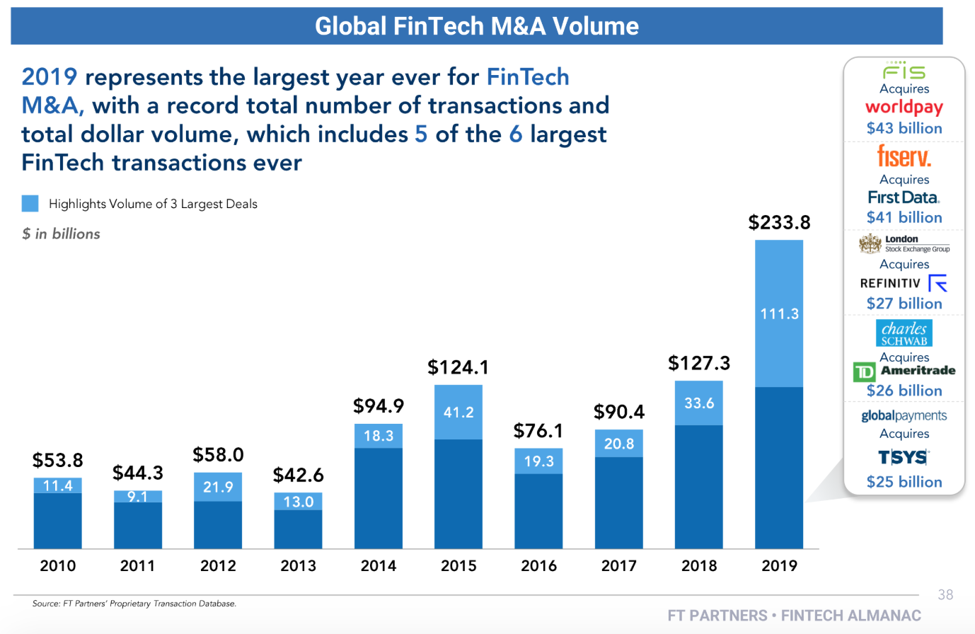 Global Fintech M&A Volume, 2019 Fintech Almanac, Financial Technology Partners, February 2020