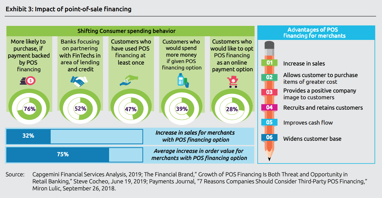 Impact of point-of-sale financing, Top trends in retail banking - 2020, Capgemini, November 2019
