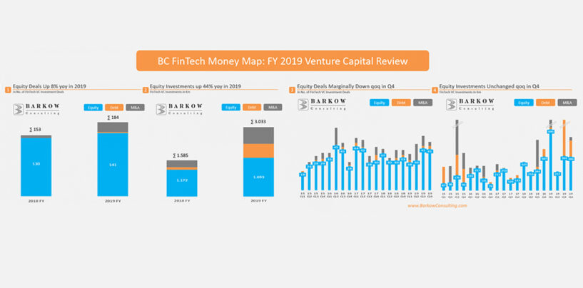 Insurtechs Led German Fintech VC in 2019