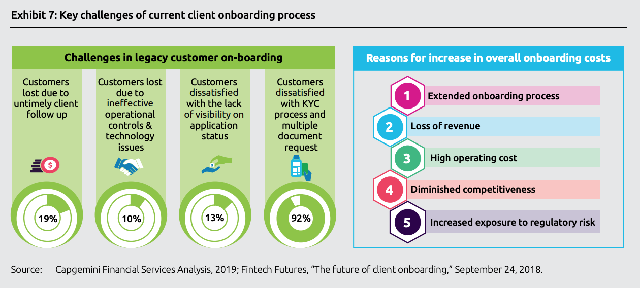 Key challenges of current client onboarding process, Top trends in retail banking - 2020, Capgemini, November 2019