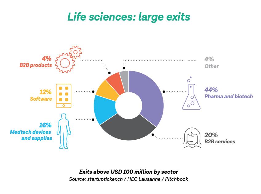 Life sciences- large exits, Swiss Startup Radar 2019:2020- Focus on Exits, Startupticker