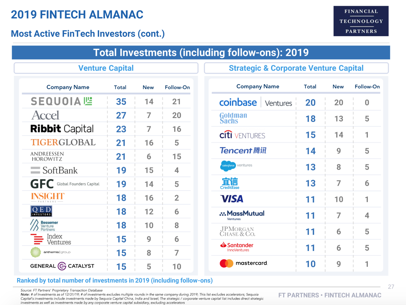 Most active fintech investors (follow-ons included) of 2019, 2019 Fintech Almanac, Financial Technology Partners, February 2020