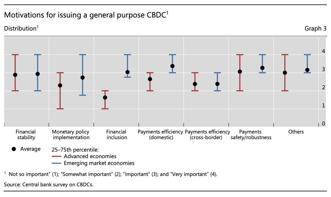 Motivations for issuing a general purpose CBDC, BIS Papers No 107 Impending arrival – a sequel to the survey on central bank digital currency, January 2020