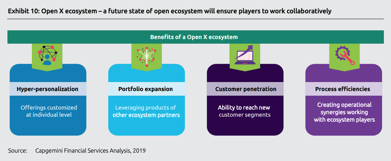 Open X ecosystem - a future state of open ecosystem will ensure players to work collaboratively, Top trends in retail banking - 2020, Capgemini, November 2019