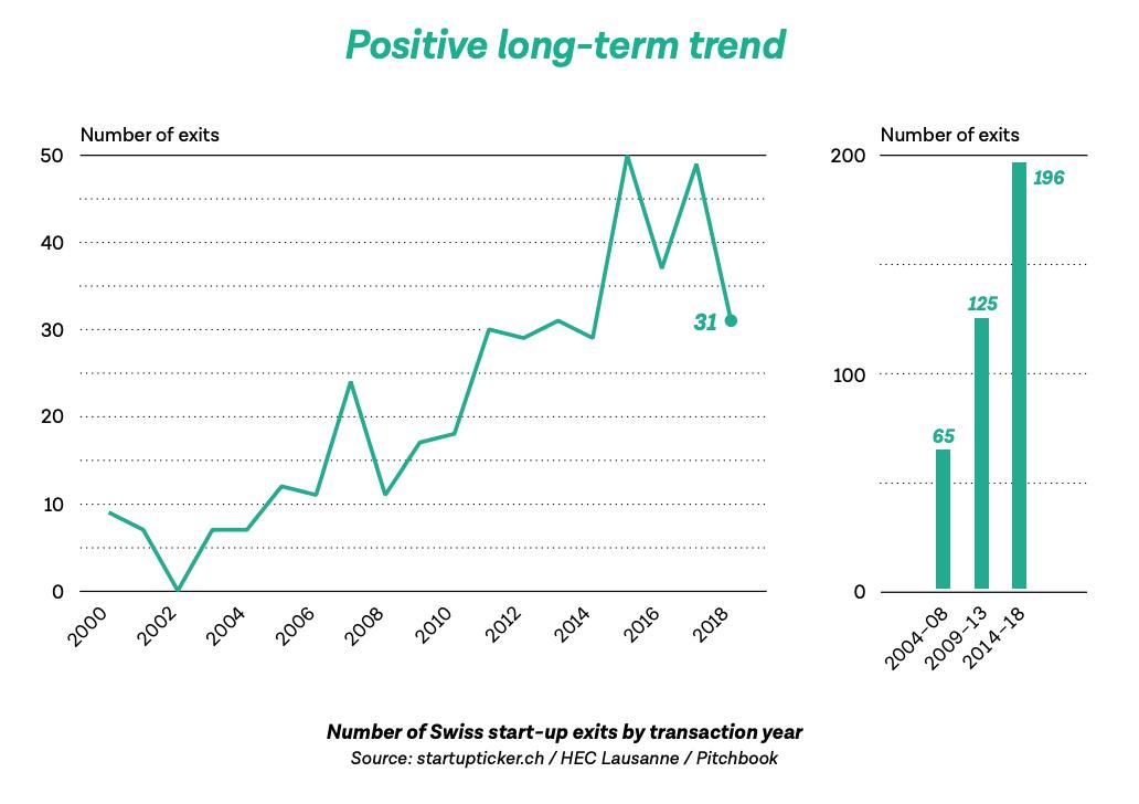 Positive long-term trend, Swiss Startup Radar 2019:2020- Focus on Exits, Startupticker