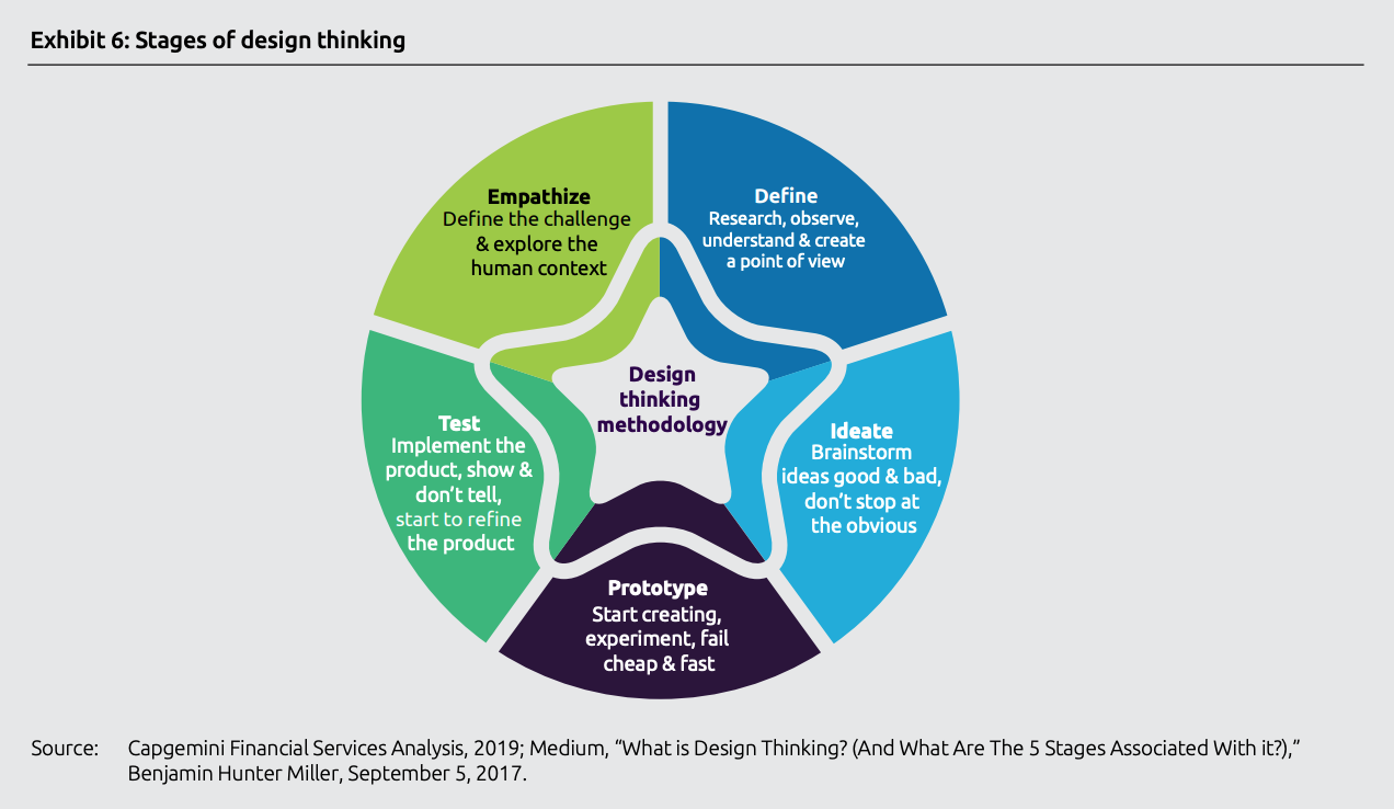 Stages of design thinking, Top trends in retail banking - 2020, Capgemini, November 2019