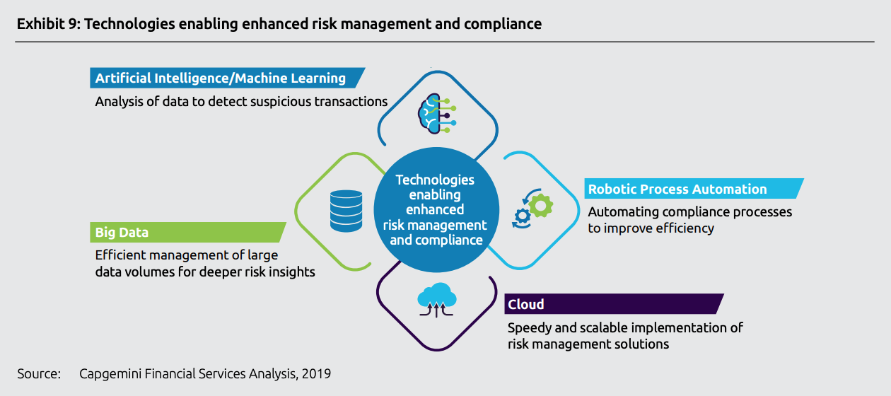 Technologies enabling enhanced risk management and compliance, Top trends in retail banking - 2020, Capgemini, November 2019