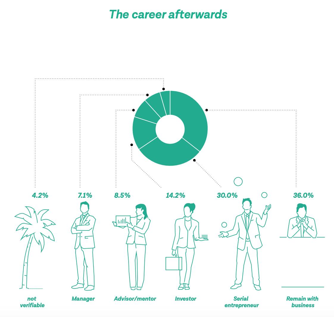 The career afterward, Swiss Startup Radar 2019:2020- Focus on Exits, Startupticker