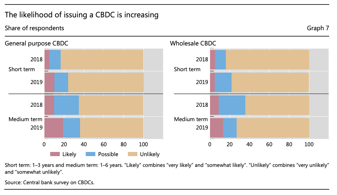 The likelihood of issuing a CBDC is increasing, BIS Papers No 107 Impending arrival – a sequel to the survey on central bank digital currency, January 2020