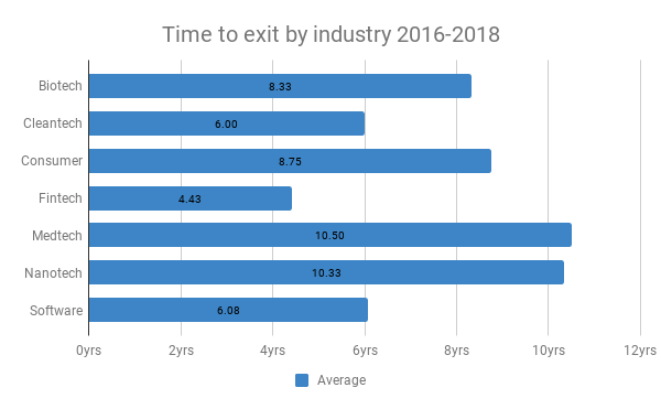 Time to exit by industry 2016-2018, Boudkov.com