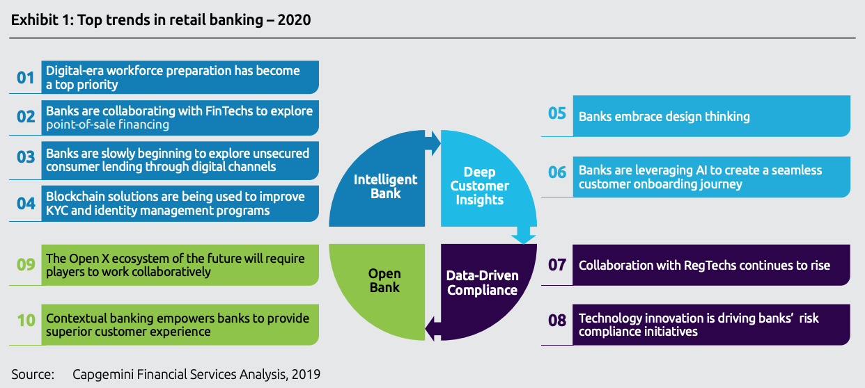 Top trends in retail banking - 2020, Capgemini, November 2019