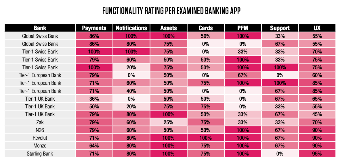 Functionality rater per examined banking app, Benchmarking Mobile Banking in Switzerland Today, Capco Digital Switzerland, February 2020