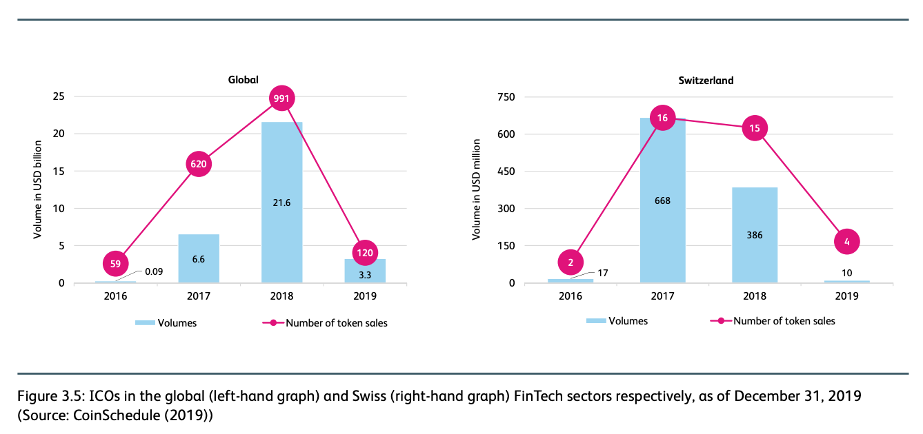 ICOs in the global (left-hand graph) and Swiss (right-hand graph) Fintech sectors respectively, as of December 31, 2019, IFZ Fintech Study 2020