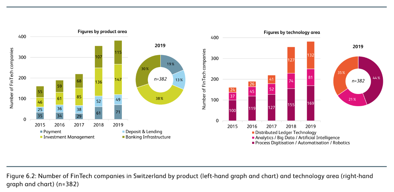 Number of Fintech companies in Switzerland by product (left-hand graph and chart) and technology area (right-hand graph and chart), IFZ Fintech Study 2020