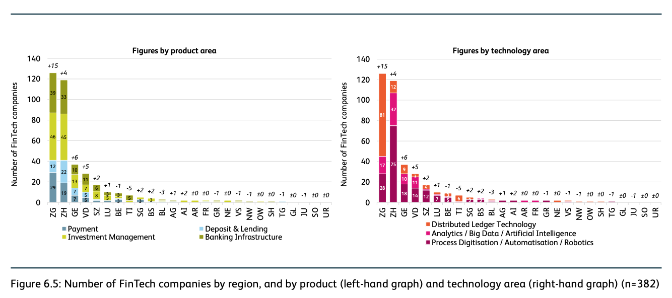 Number of Fintech companies by region, and by product (left-hand graph) and technology area (right-hand graph) (n=382), IFZ Fintech Study 2020