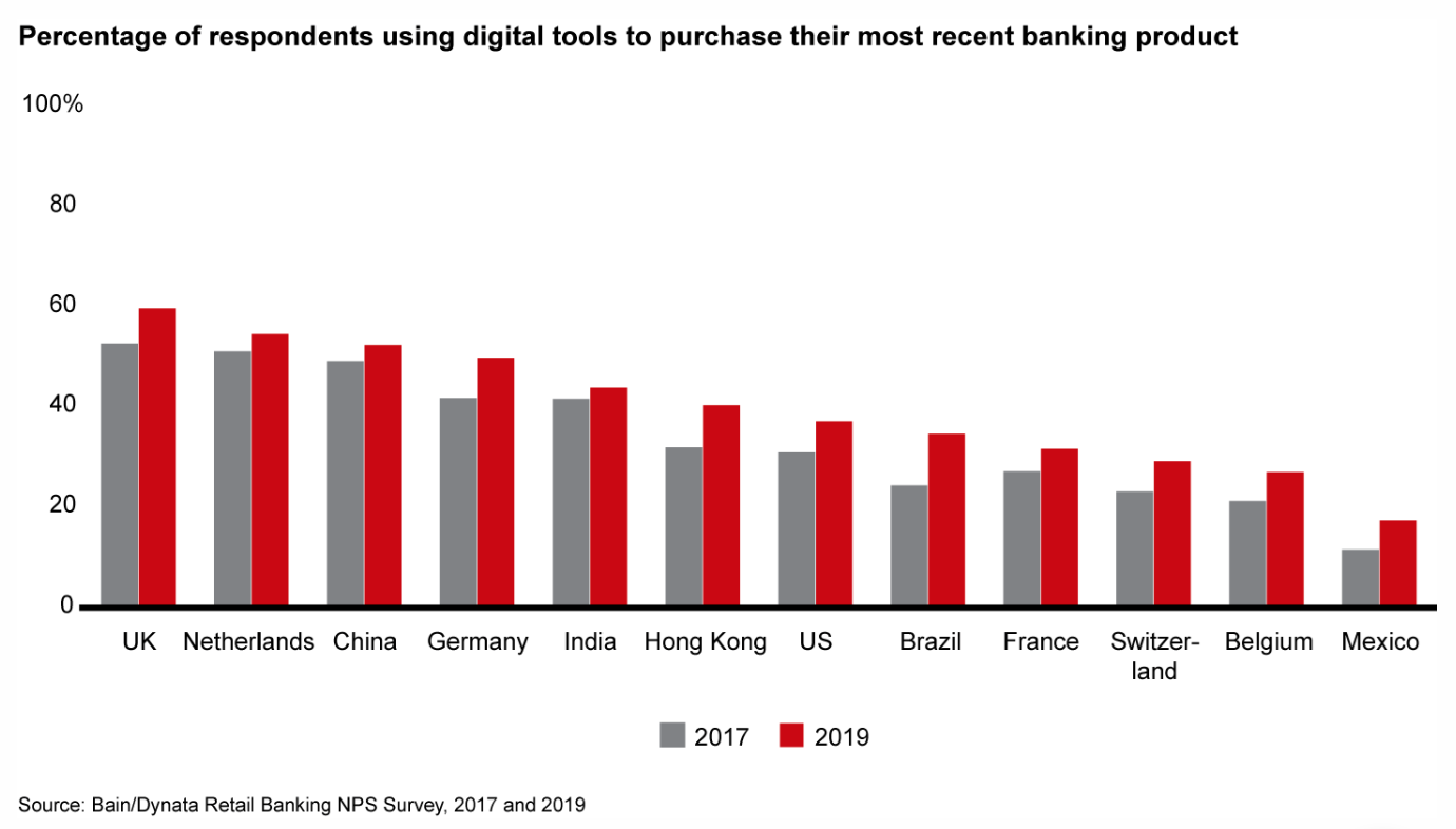 Percentage-of-respondents-using-digital-tools-to-purchase-their-most-recent-banking-product