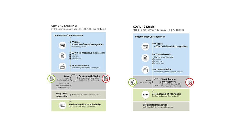 Swiss SME's can Apply for a 0.00% Five Year Credit: Fully Secured by Swiss Government