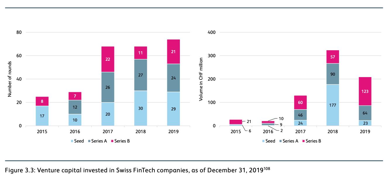 Venture capital invested in Swiss FinTech companies, as of December 31, 2019, IFZ Fintech Study 2020