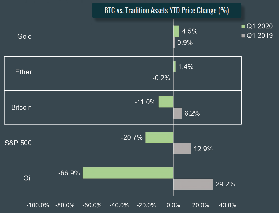 BTC vs. Traditional Assets YTD Price Change (%), CoinGecko Q1 2020 Quarterly Cryptocurrency Report, April 2020