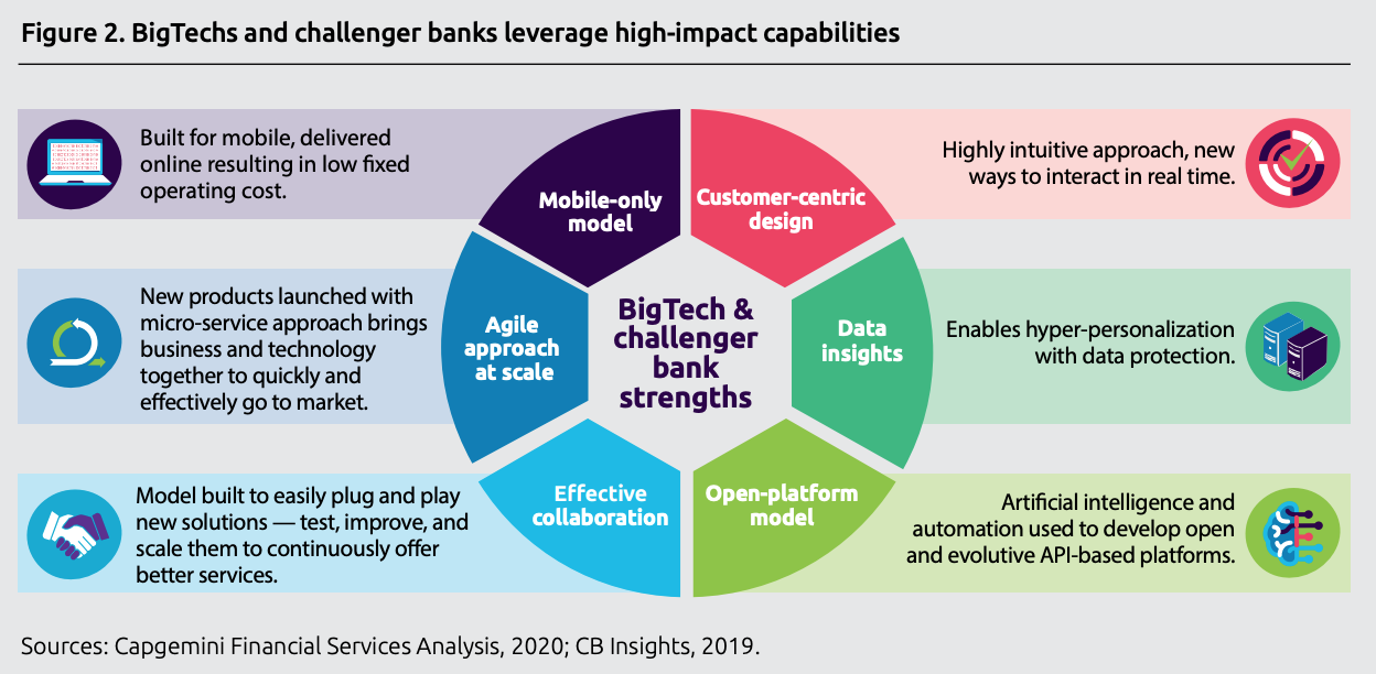 BigTechs and challenger banks leverage high-impact capabilities, World Fintech Report 2020, Capgemini and Efma, April 2020